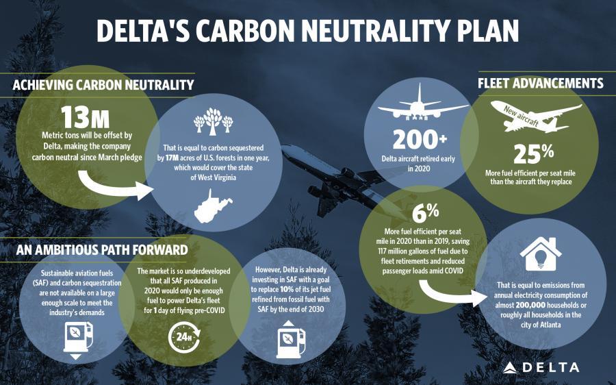 Sostenibilidad Delta