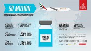 Emirates SkyCargo se convierte en la primera compañía de carga aérea en entregar 50 millones de dosis de vacunas de la COVID-19 a más de 50 destinos